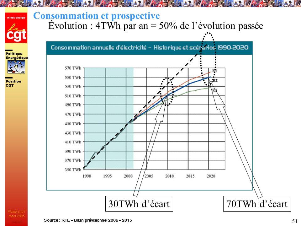 Source : RTE – Bilan prévisionnel 2006 – 2015