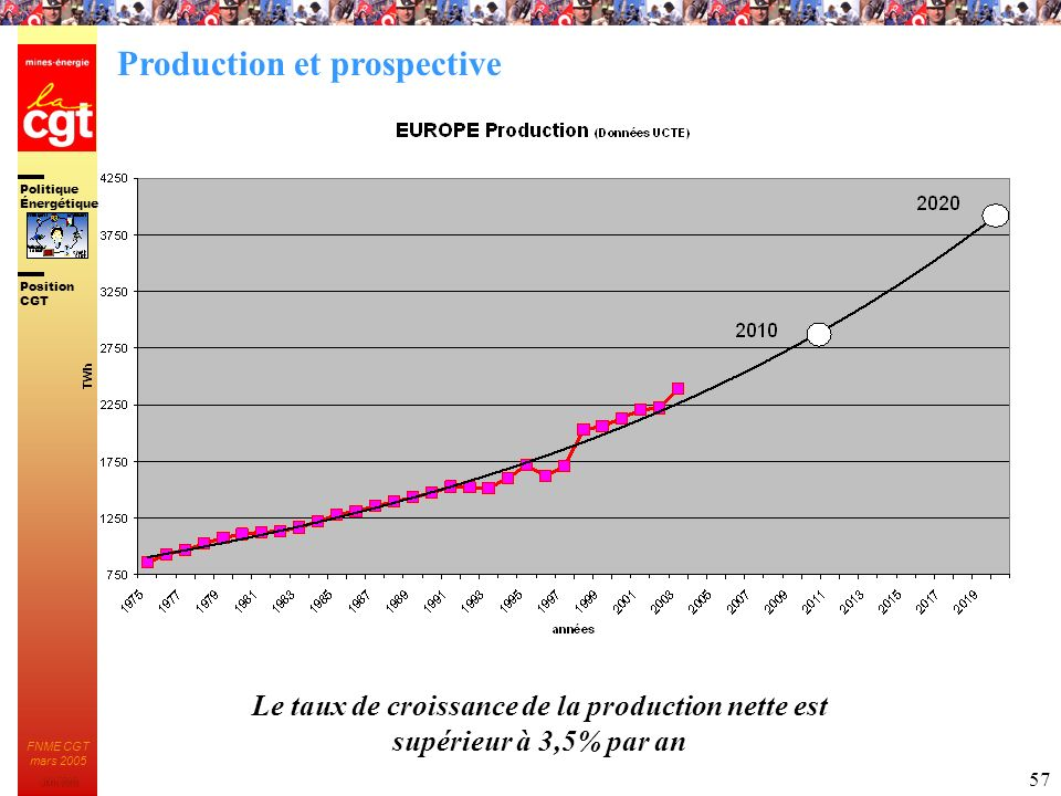 Production et prospective