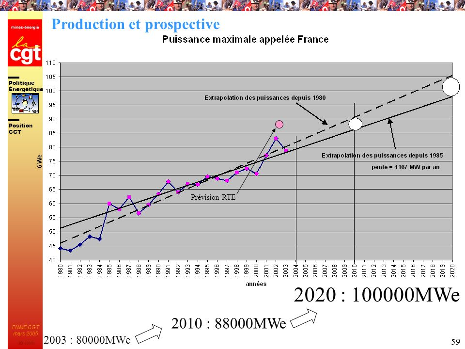 2020 : 100000MWe Production et prospective 2010 : 88000MWe