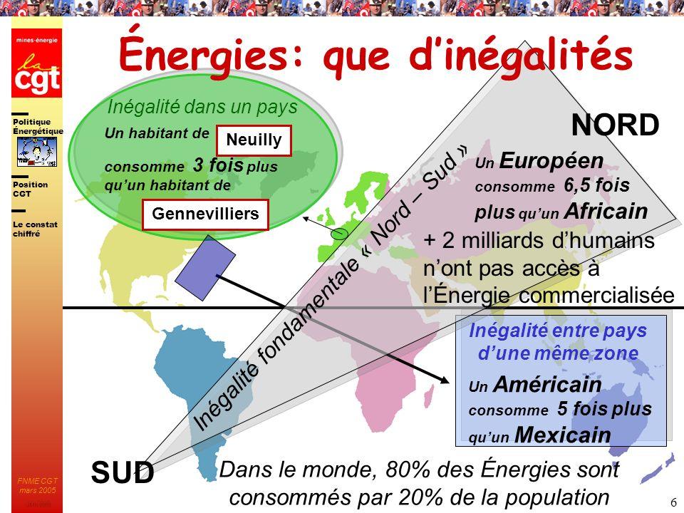 Énergies: que d'inégalités