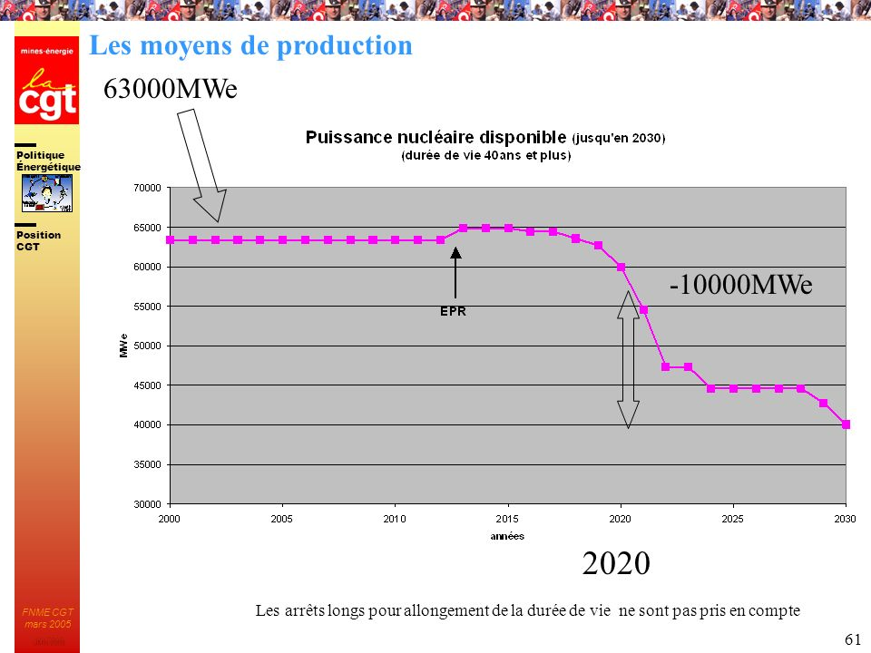 2020 Les moyens de production 63000MWe -10000MWe