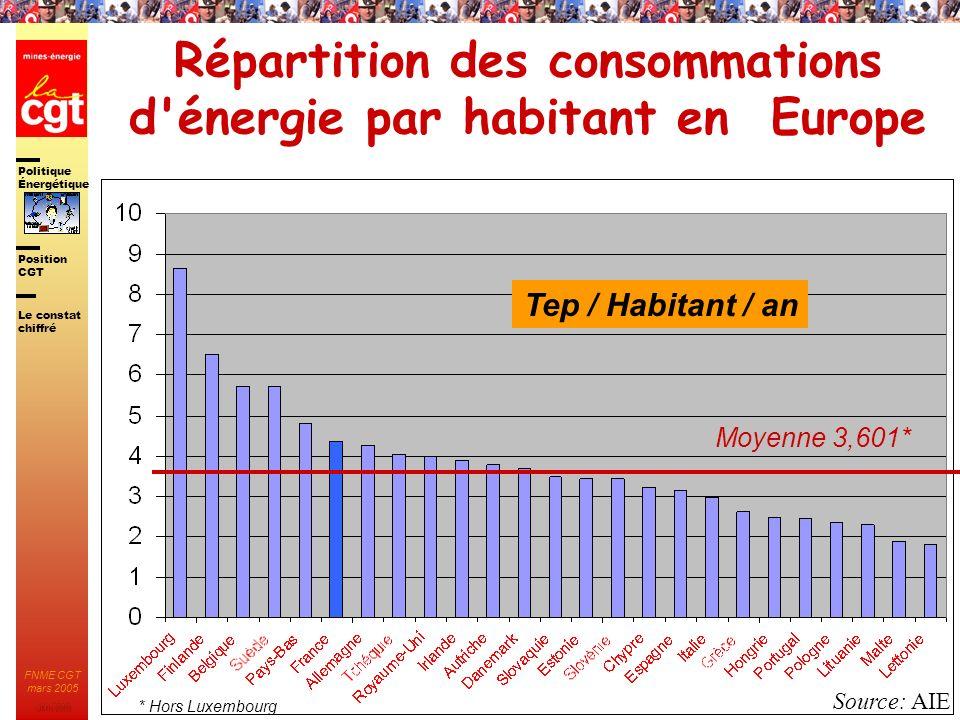 Répartition des consommations d énergie par habitant en Europe