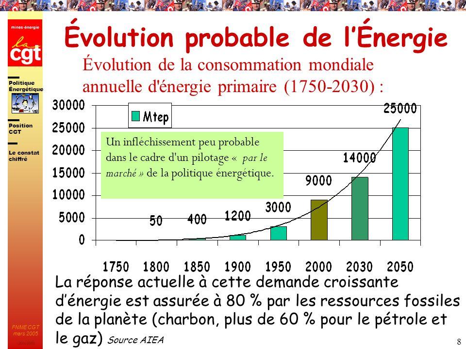 Évolution probable de l'Énergie