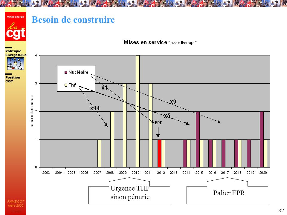Besoin de construire Urgence THF sinon pénurie Palier EPR
