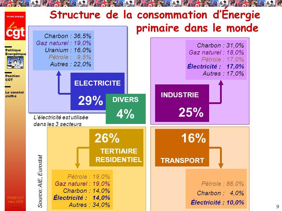 Structure de la consommation d'Énergie primaire dans le monde