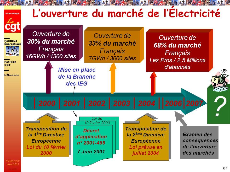 L'ouverture du marché de l'Électricité