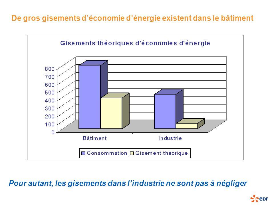 De gros gisements d'économie d'énergie existent dans le bâtiment
