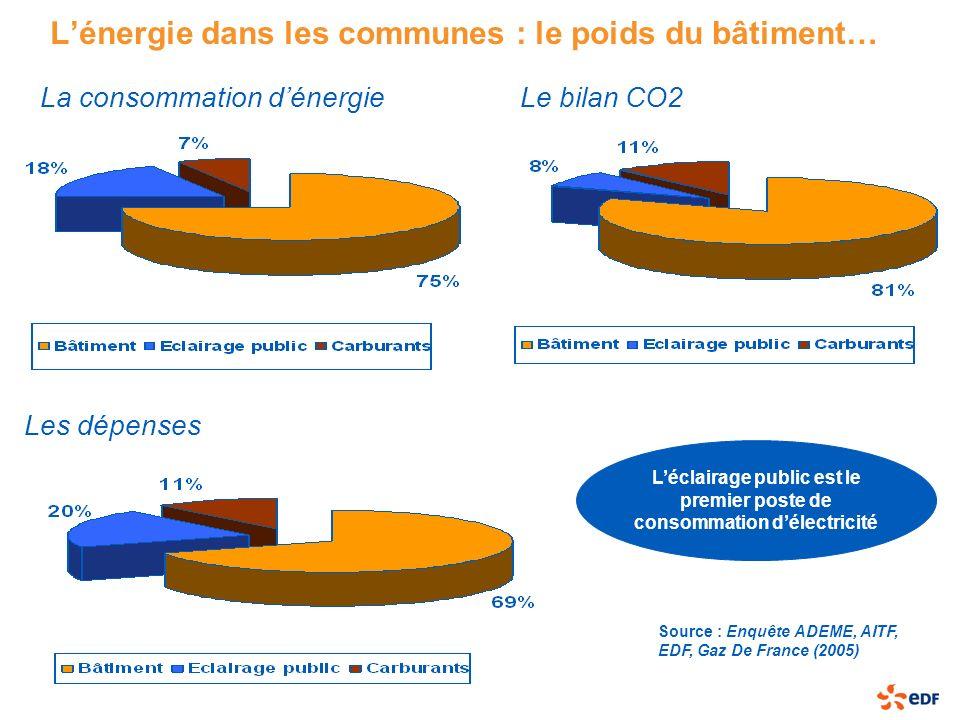 L'énergie dans les communes : le poids du bâtiment…