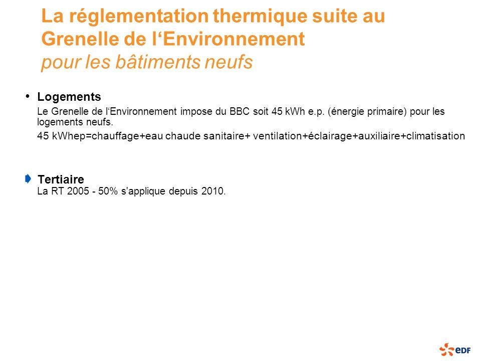 La réglementation thermique suite au Grenelle de l'Environnement pour les bâtiments neufs