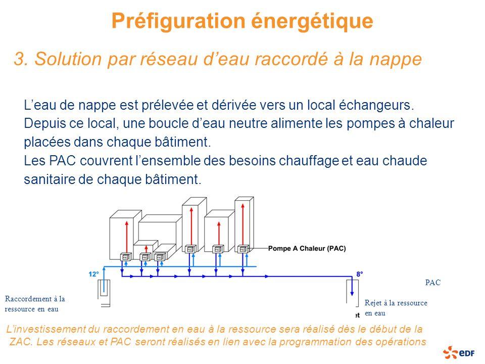 Préfiguration énergétique