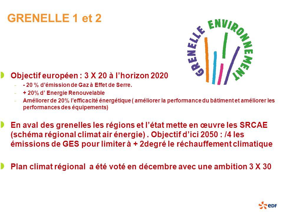 GRENELLE 1 et 2 Objectif européen : 3 X 20 à l'horizon 2020