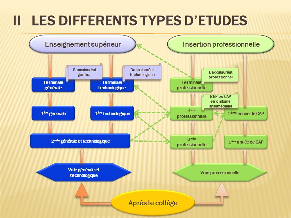 II LES DIFFERENTS TYPES D'ETUDES