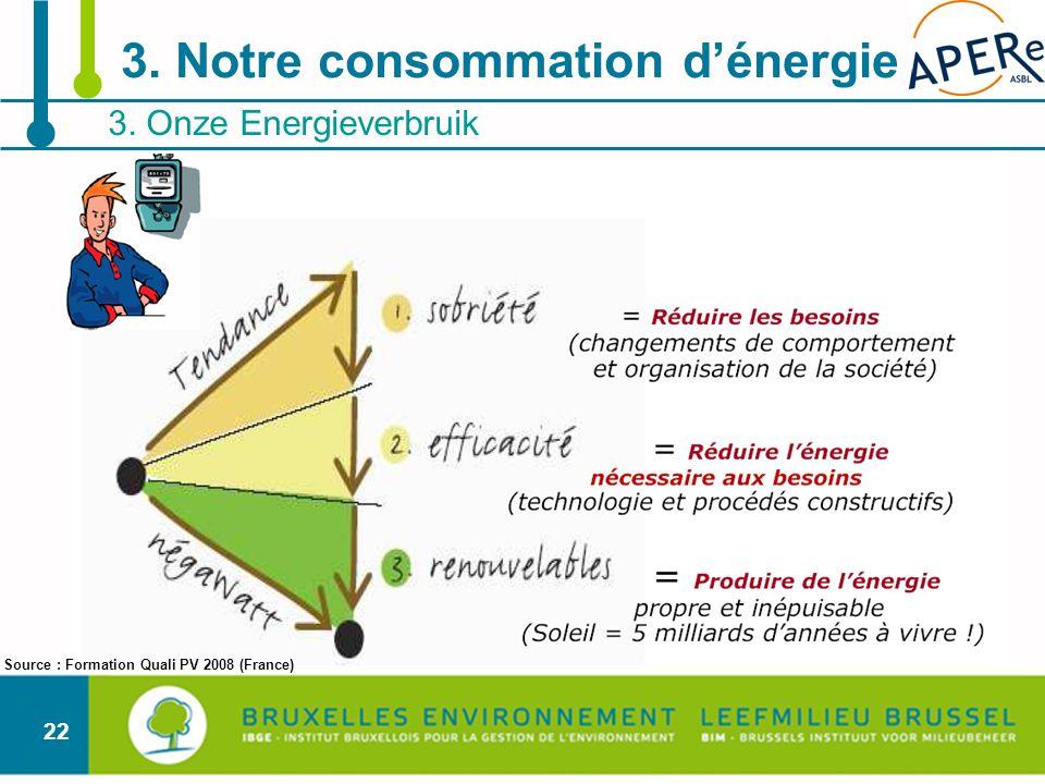 3. Notre consommation d'énergie