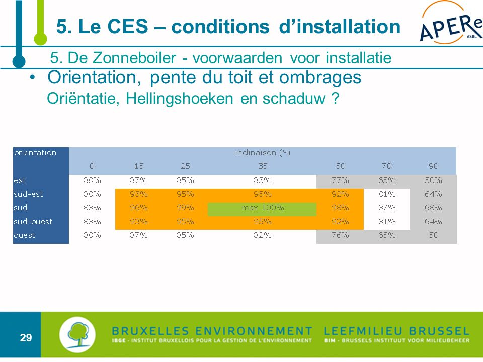 5. Le CES – conditions d'installation