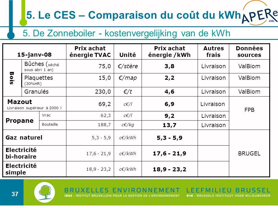 Prix achat énergie TVAC Prix achat énergie /kWh