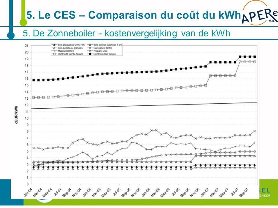 5. Le CES – Comparaison du coût du kWh