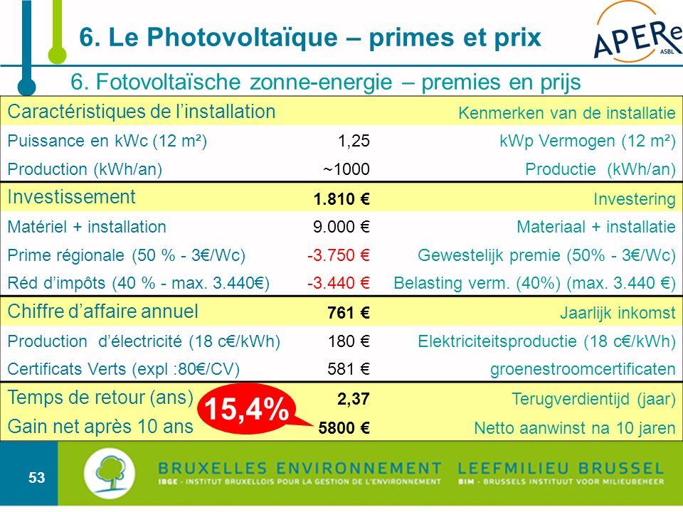 15,4% 6. Le Photovoltaïque – primes et prix