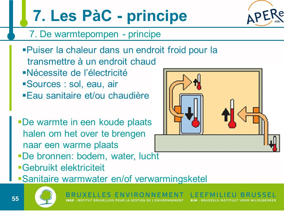 7. Les PàC - principe 7. De warmtepompen - principe