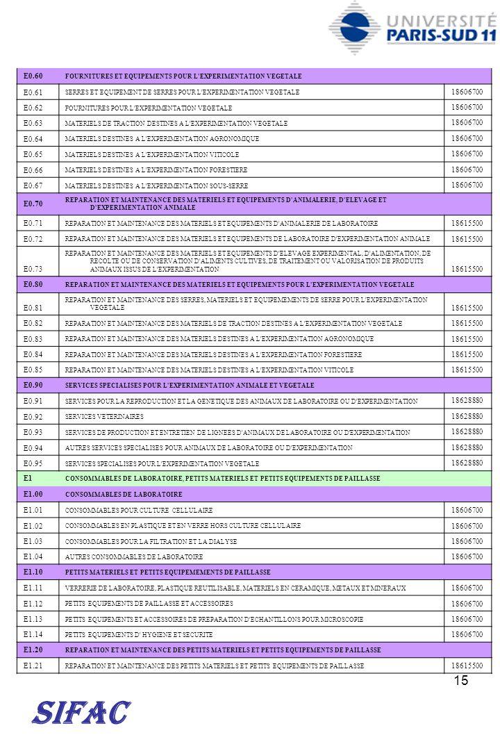 E0.60 FOURNITURES ET EQUIPEMENTS POUR L EXPERIMENTATION VEGETALE. E0.61. SERRES ET EQUIPEMENT DE SERRES POUR L EXPERIMENTATION VEGETALE.