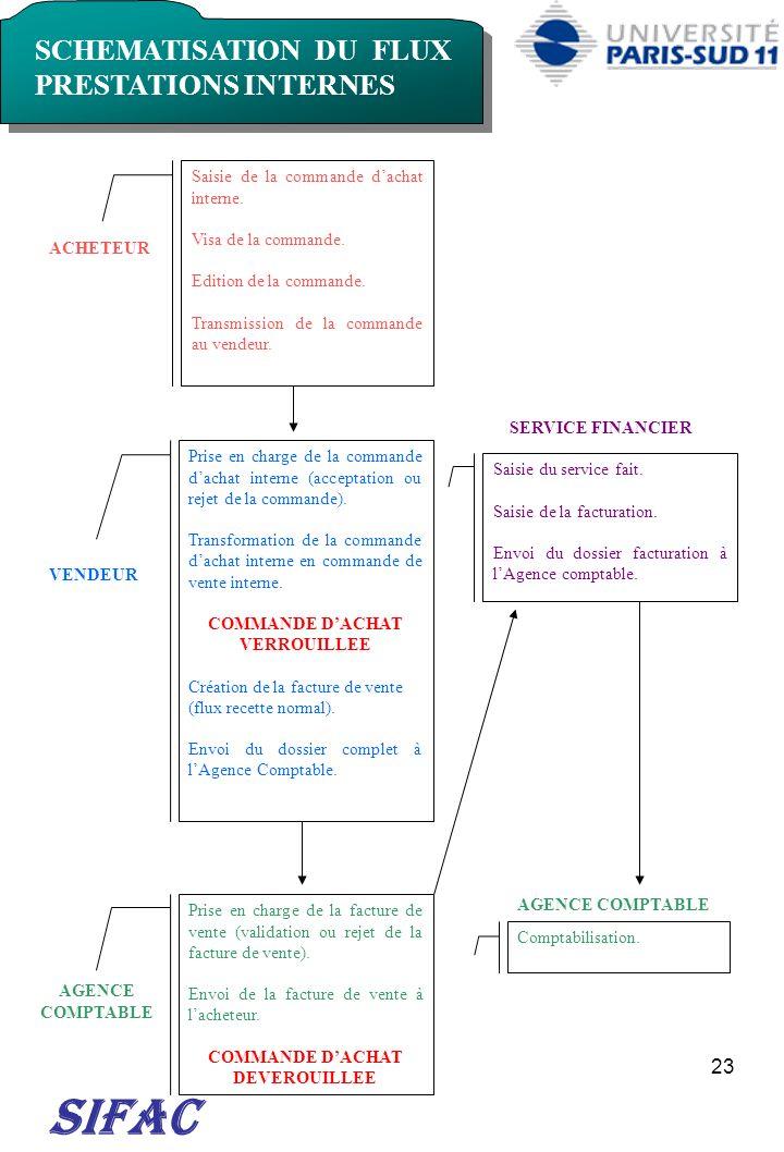 COMMANDE D'ACHAT VERROUILLEE COMMANDE D'ACHAT DEVEROUILLEE