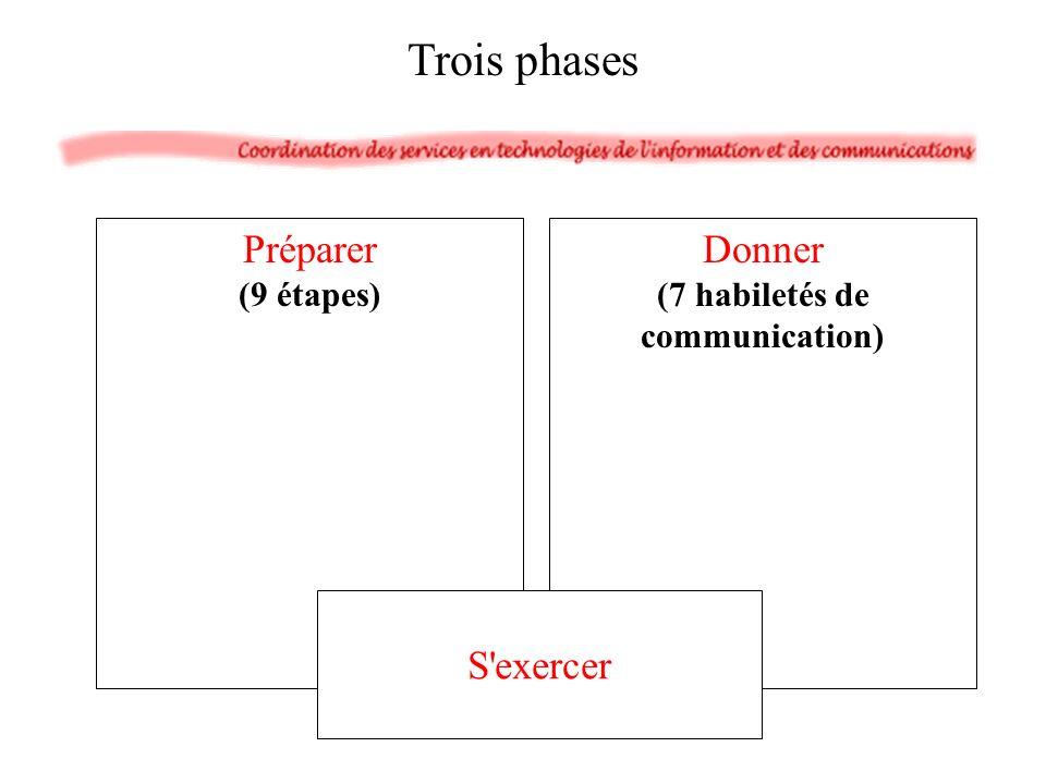 (7 habiletés de communication)