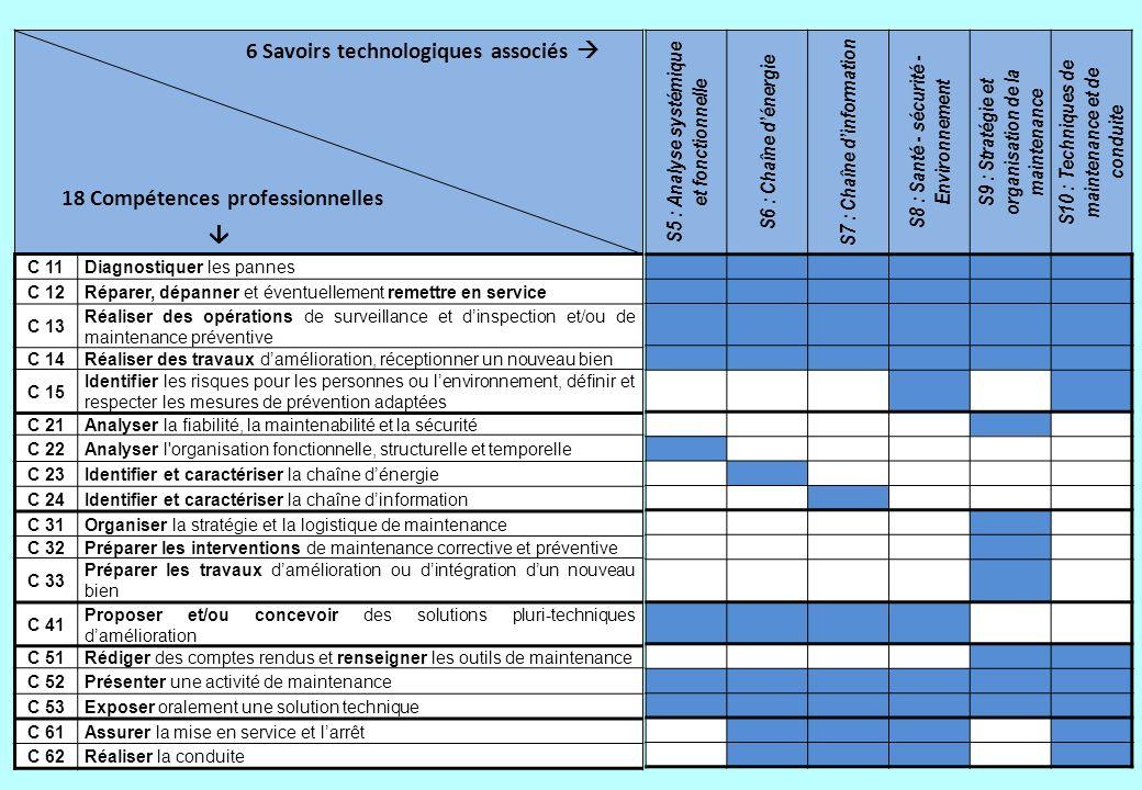 6 Savoirs technologiques associés 
