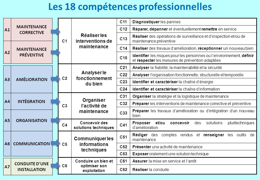 Les 18 compétences professionnelles