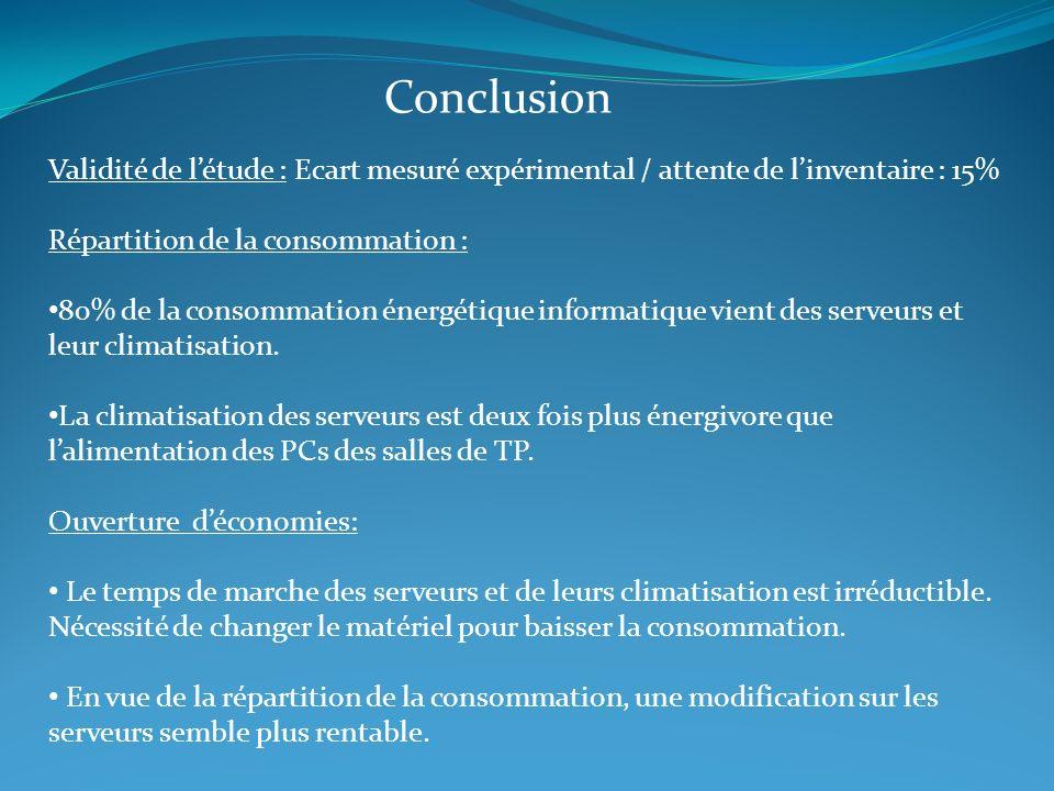 Conclusion Validité de l'étude : Ecart mesuré expérimental / attente de l'inventaire : 15% Répartition de la consommation :