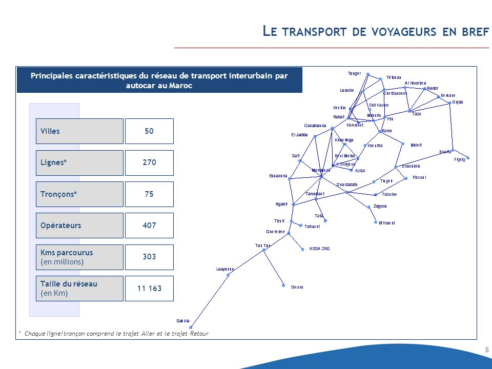 Le transport de voyageurs en bref
