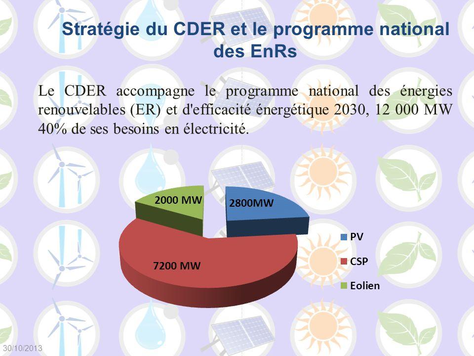 Stratégie du CDER et le programme national des EnRs