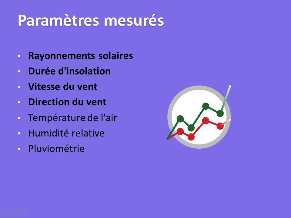 Paramètres mesurés Rayonnements solaires Durée d insolation
