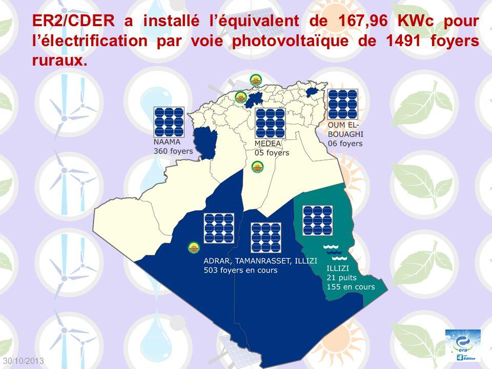 ER2/CDER a installé l'équivalent de 167,96 KWc pour l'électrification par voie photovoltaïque de 1491 foyers ruraux.