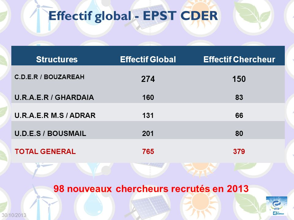 Effectif global - EPST CDER