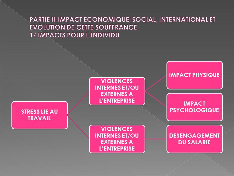 PARTIE II-IMPACT ECONOMIQUE, SOCIAL, INTERNATIONAL ET EVOLUTION DE CETTE SOUFFRANCE 1/ IMPACTS POUR L'INDIVIDU