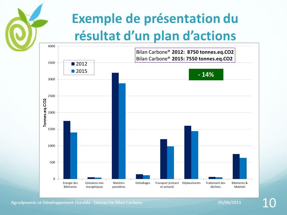 Exemple de présentation du résultat d'un plan d'actions