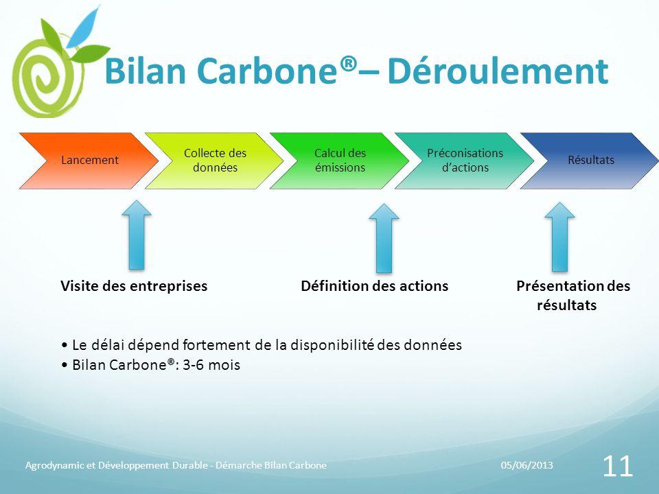 Bilan Carbone®– Déroulement