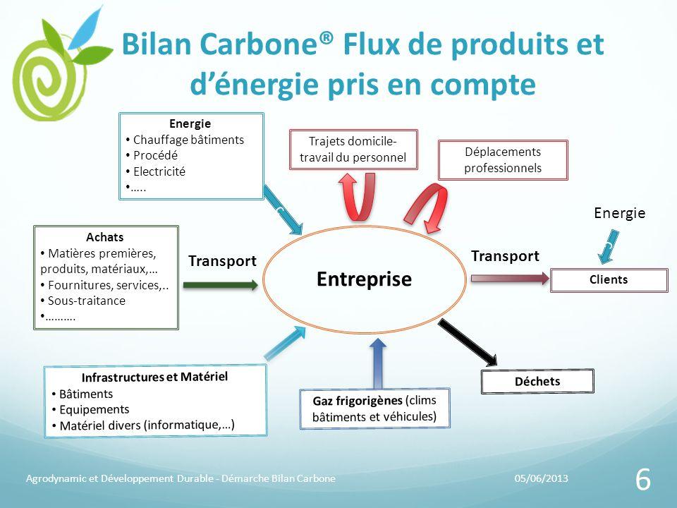 Bilan Carbone® Flux de produits et d'énergie pris en compte