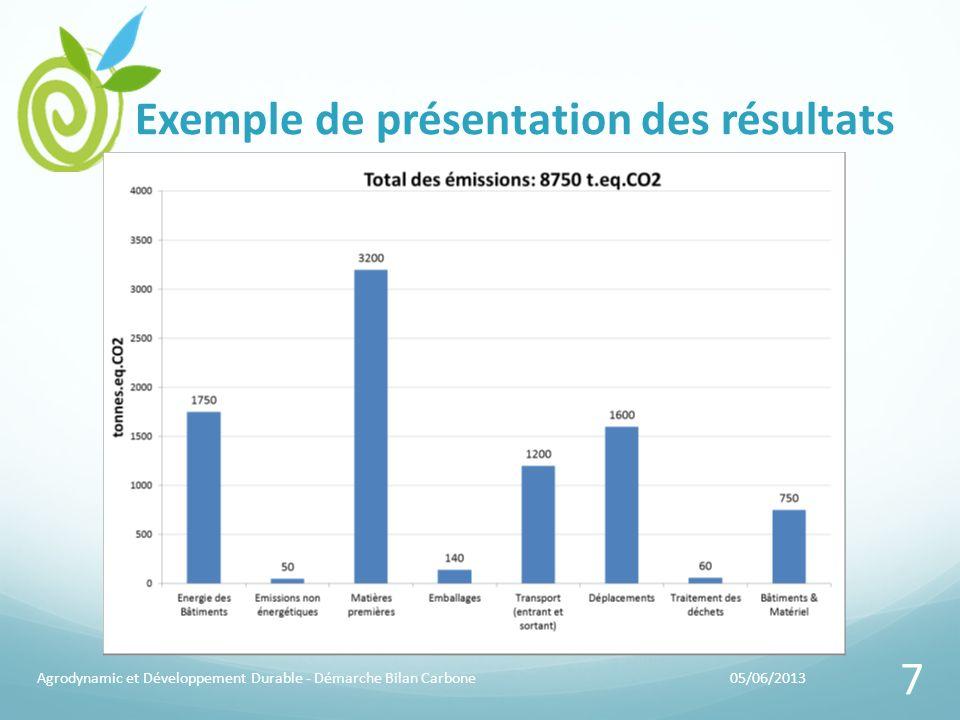 Exemple de présentation des résultats