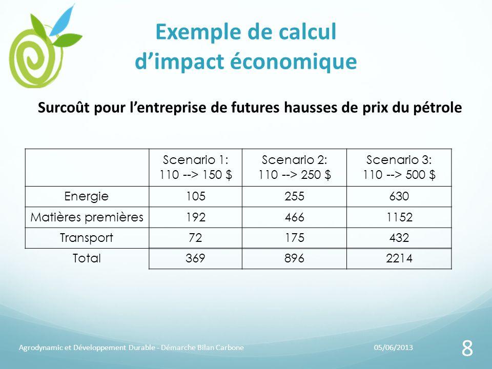 Exemple de calcul d'impact économique