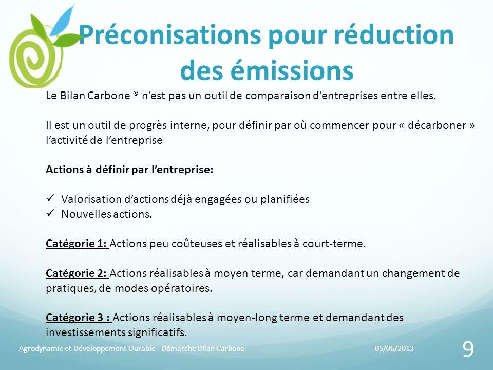 Préconisations pour réduction des émissions