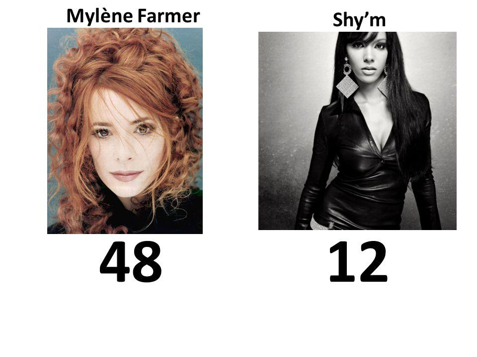 Mylène Farmer Shy'm 48 12 Qui a plus de singles.