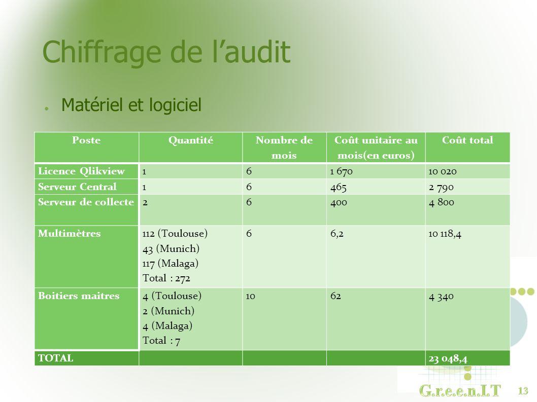 Coût unitaire au mois(en euros)