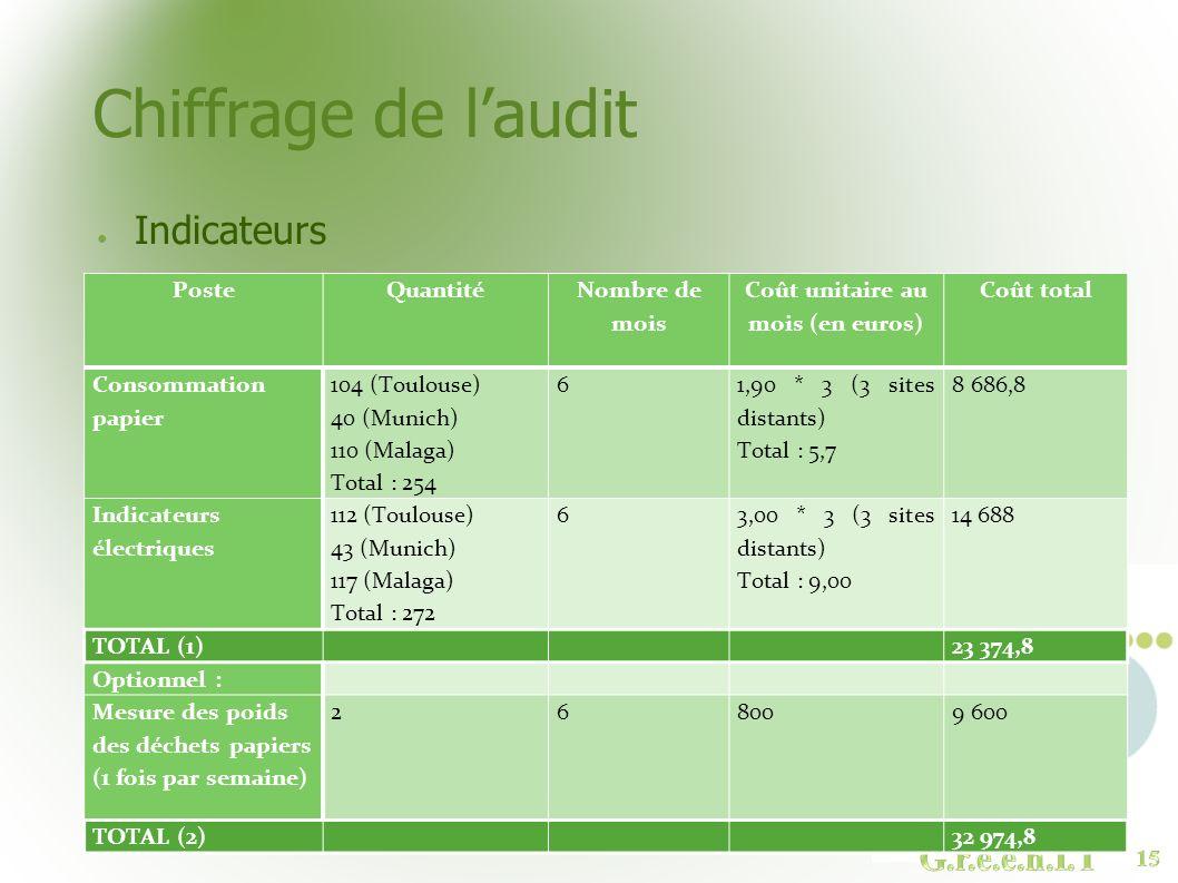 Coût unitaire au mois (en euros)