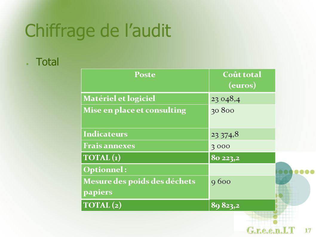 Chiffrage de l'audit Total G.r.e.e.n.I.T Poste Coût total (euros)
