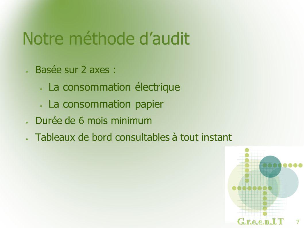 Notre méthode d'audit La consommation électrique