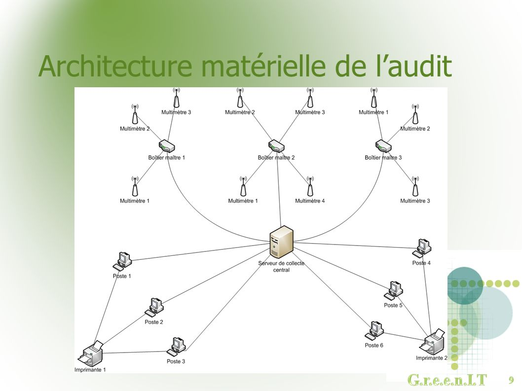 Architecture matérielle de l'audit
