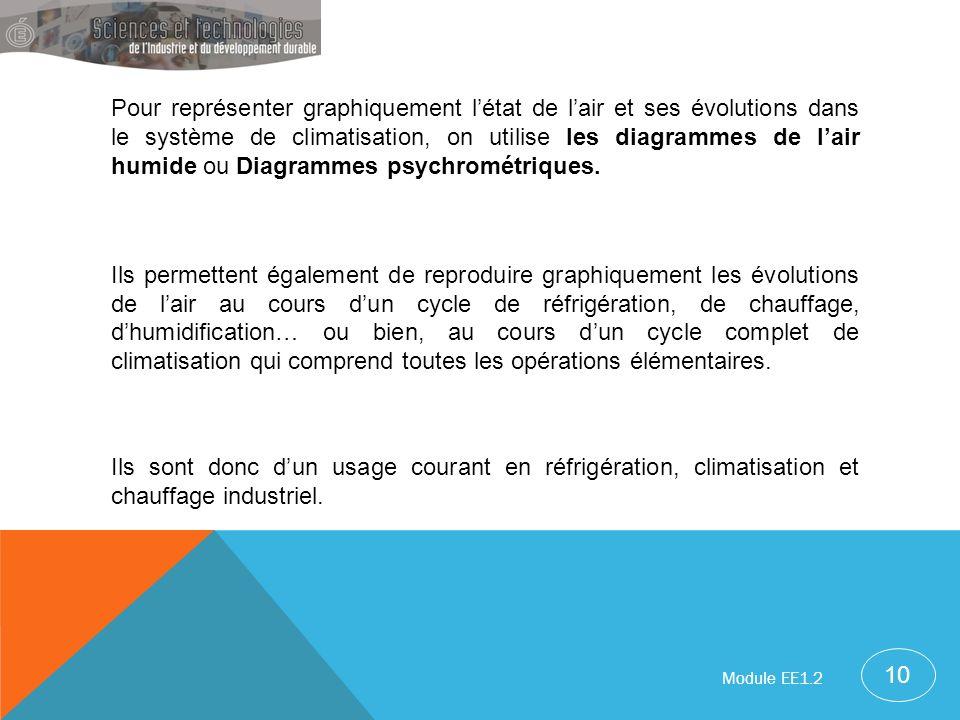 Pour représenter graphiquement l'état de l'air et ses évolutions dans le système de climatisation, on utilise les diagrammes de l'air humide ou Diagrammes psychrométriques.