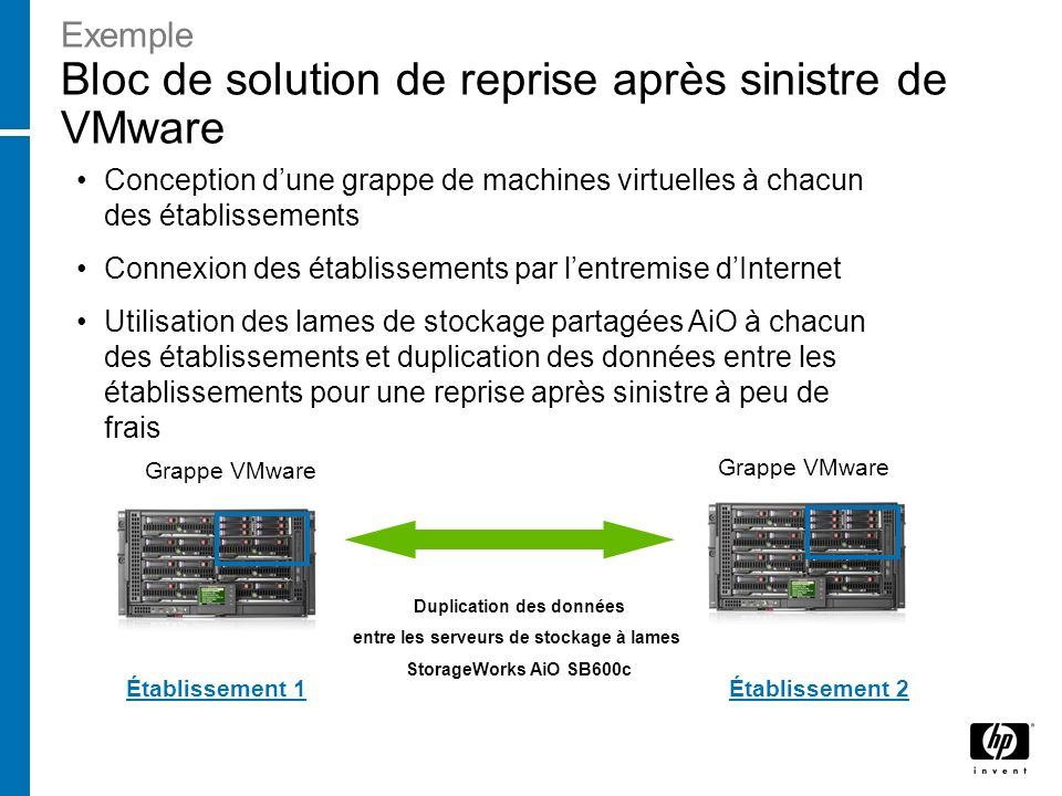 Exemple Bloc de solution de reprise après sinistre de VMware