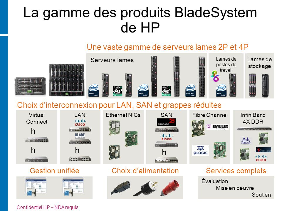 La gamme des produits BladeSystem de HP