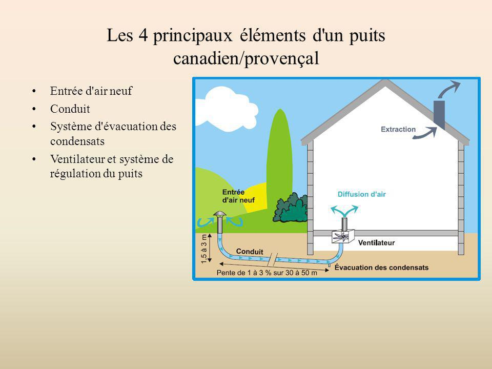 Les 4 principaux éléments d un puits canadien/provençal